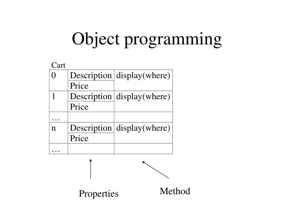 object programming l.