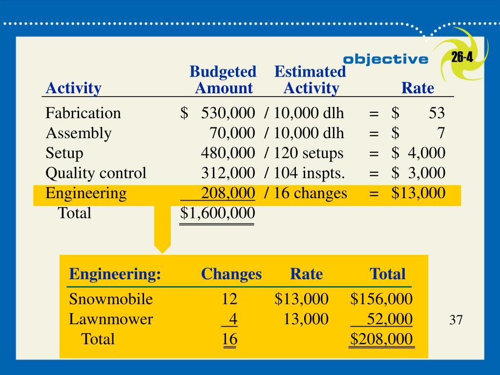 Engineering:ChangesRateTotal