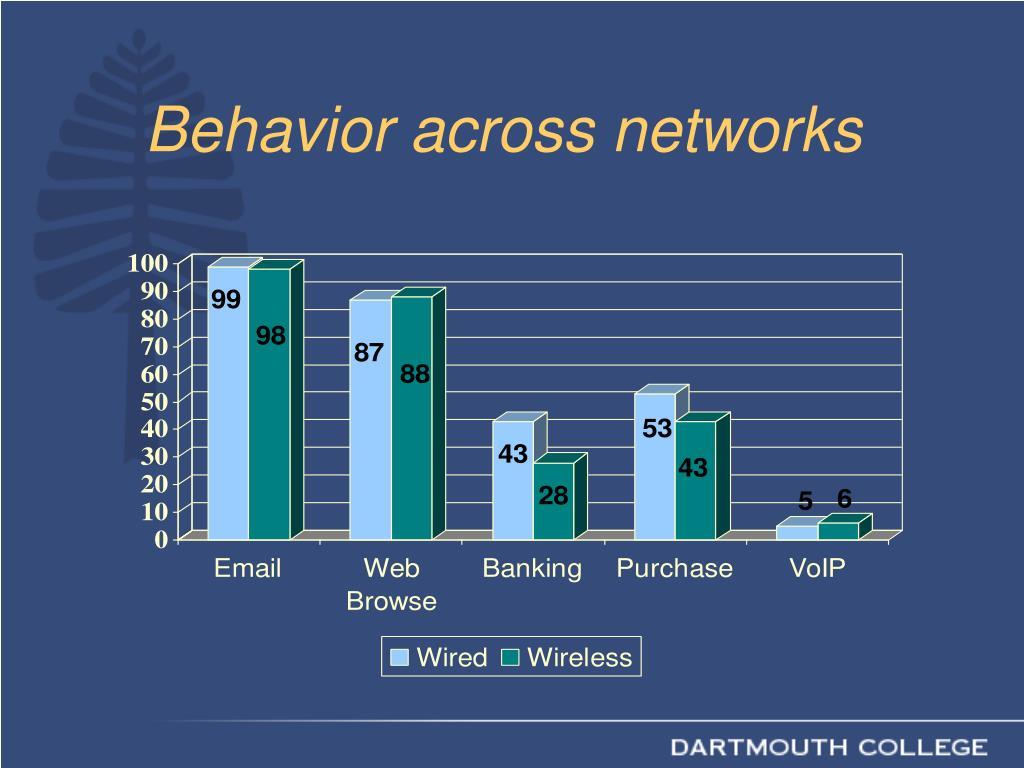 Behavior across networks