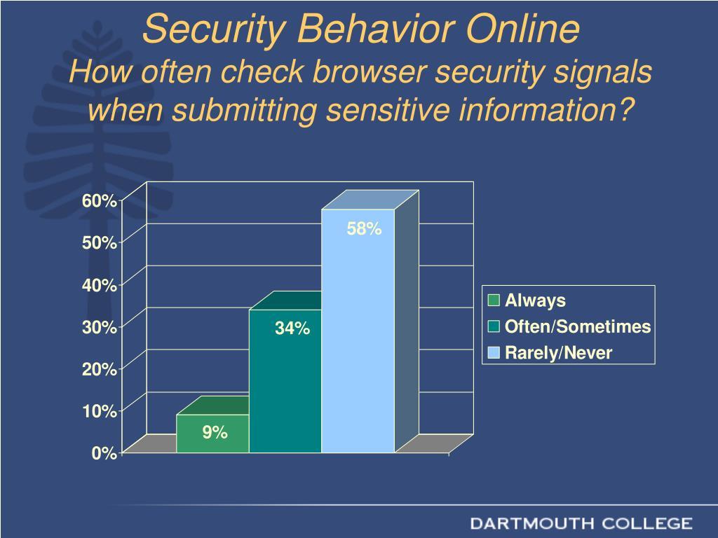 Security Behavior Online