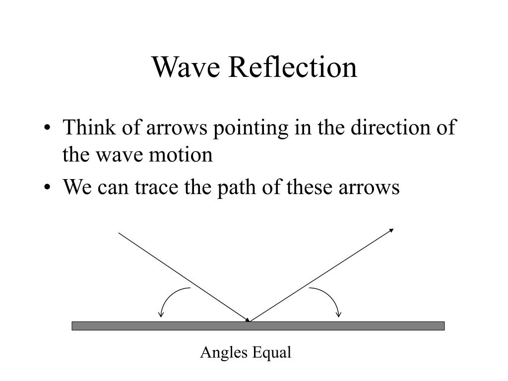 Think of arrows pointing in the direction of the wave motion