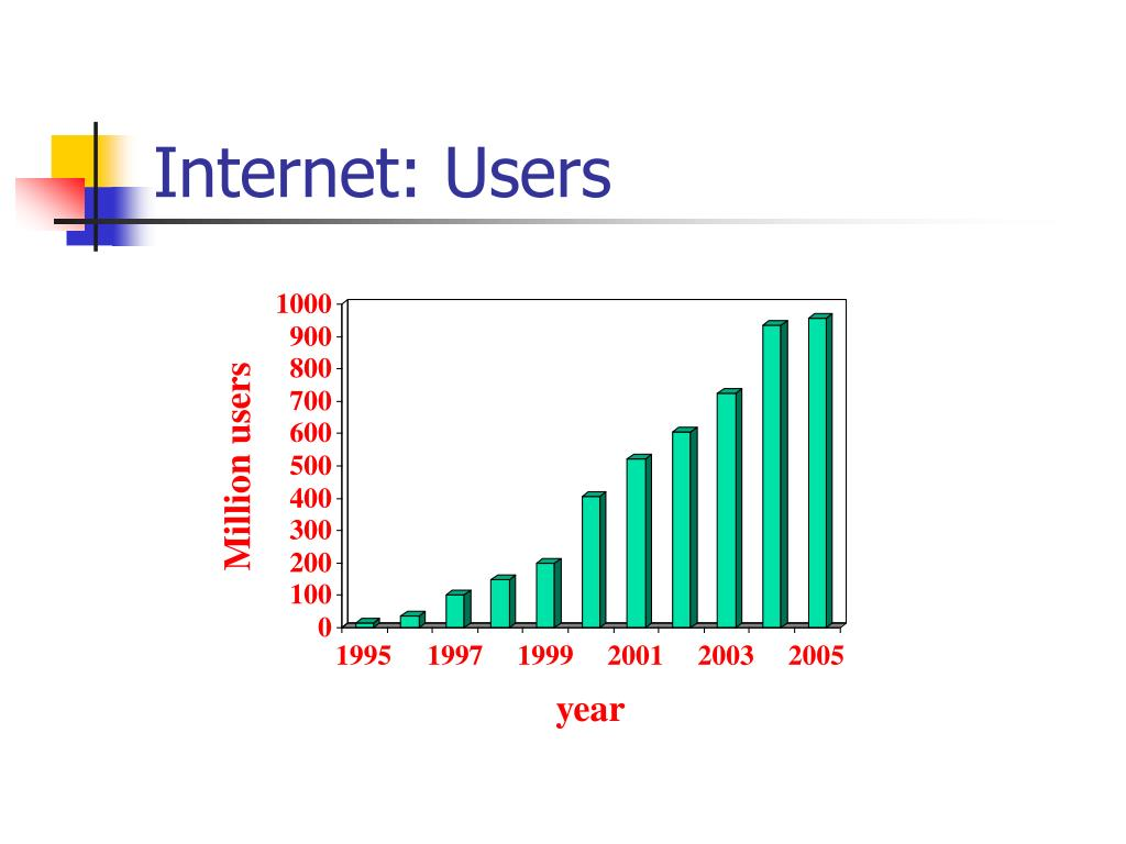 Internet: Users