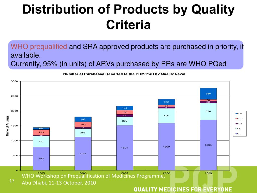 Distribution of Products by Quality Criteria