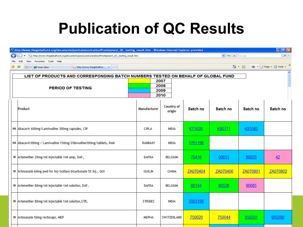 Publication of QC Results