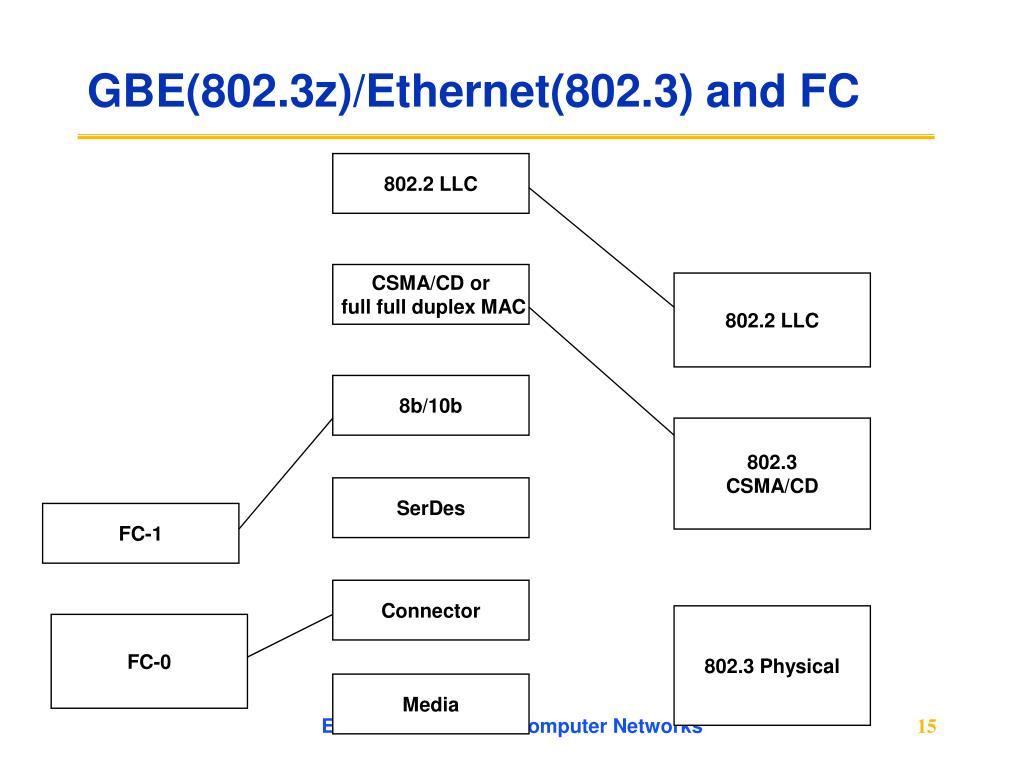 GBE(802.3z)/Ethernet(802.3) and FC