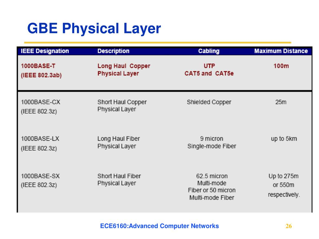 GBE Physical Layer