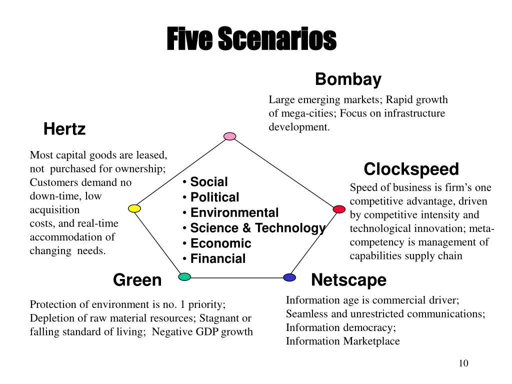 Five Scenarios