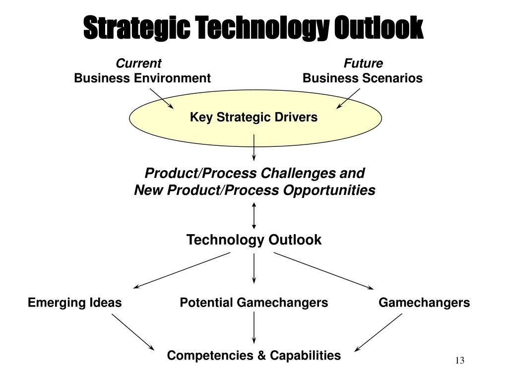 Strategic Technology Outlook