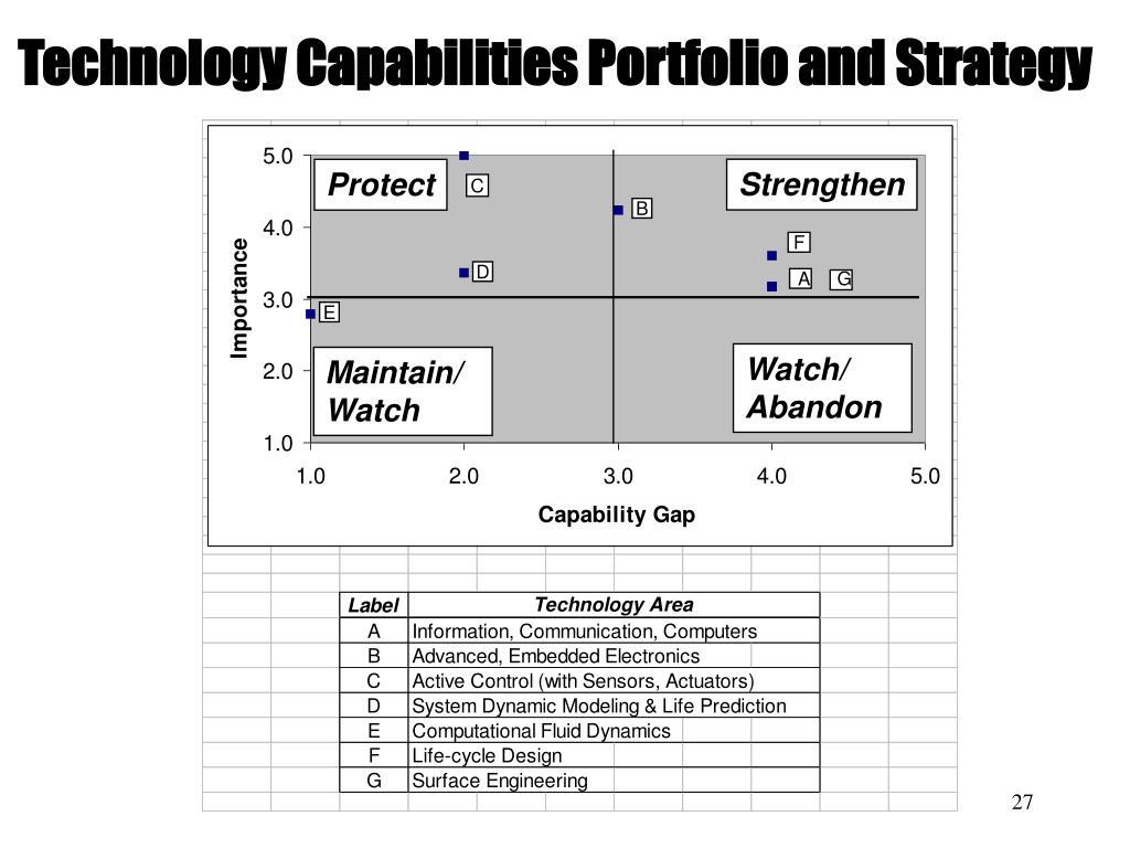 Technology Capabilities Portfolio and Strategy