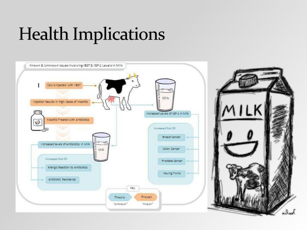 Health Implications