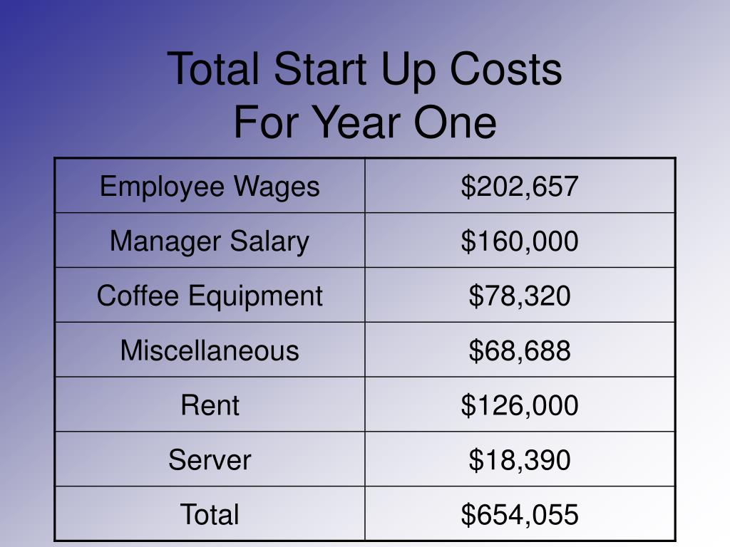 Total Start Up Costs