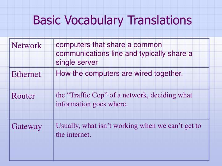 Basic Vocabulary Translations