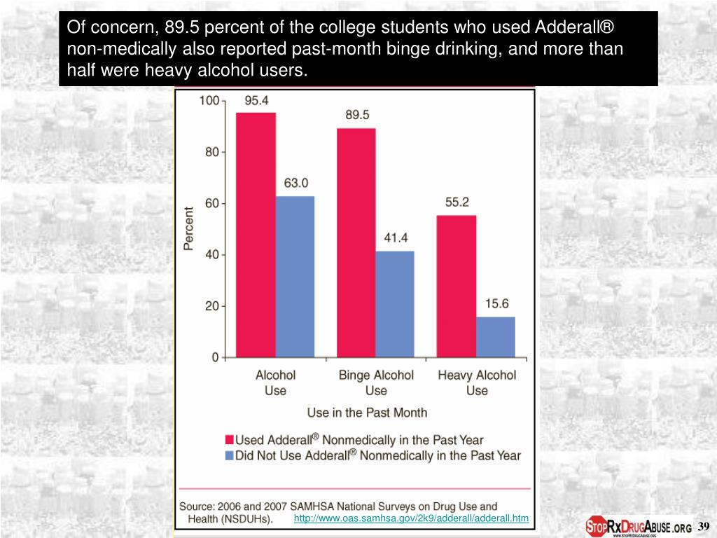 Of concern, 89.5 percent of the college students who used Adderall® non-medically also reported past-month binge drinking, and more than half were heavy alcohol users.