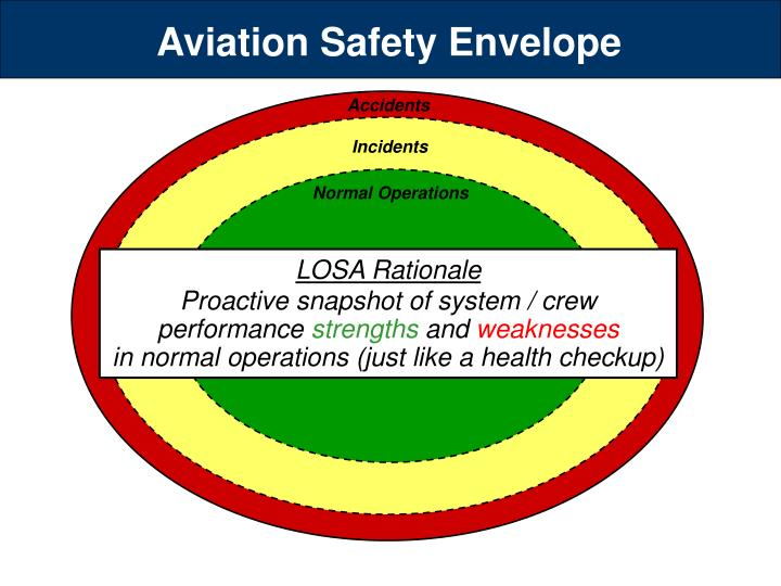 Aviation Safety Envelope