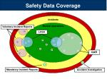 safety data coverage