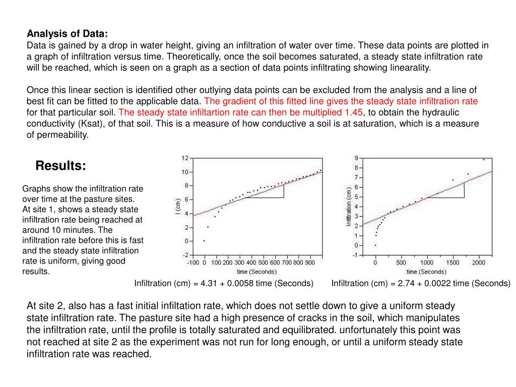 these data points are plotted in a graph of infiltration versus time   theoretically, once the soil
