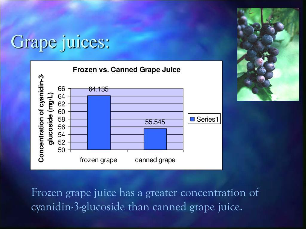 Grape juices: