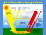 earth atmosphere energy balance