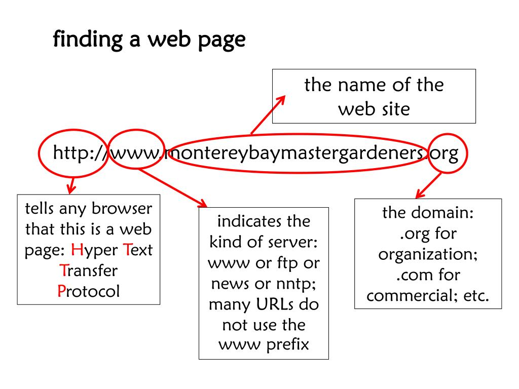 finding a web page