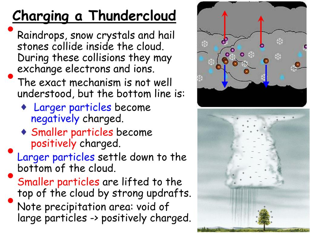 Charging a Thundercloud