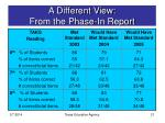 a different view from the phase in report21