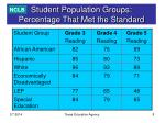 student population groups percentage that met the standard