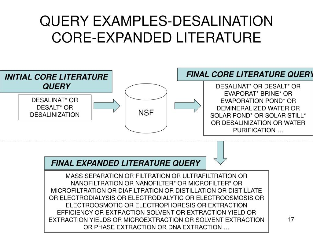 QUERY EXAMPLES-DESALINATION CORE-EXPANDED LITERATURE