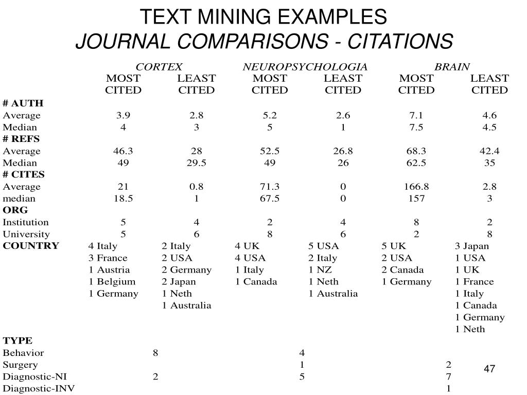TEXT MINING EXAMPLES