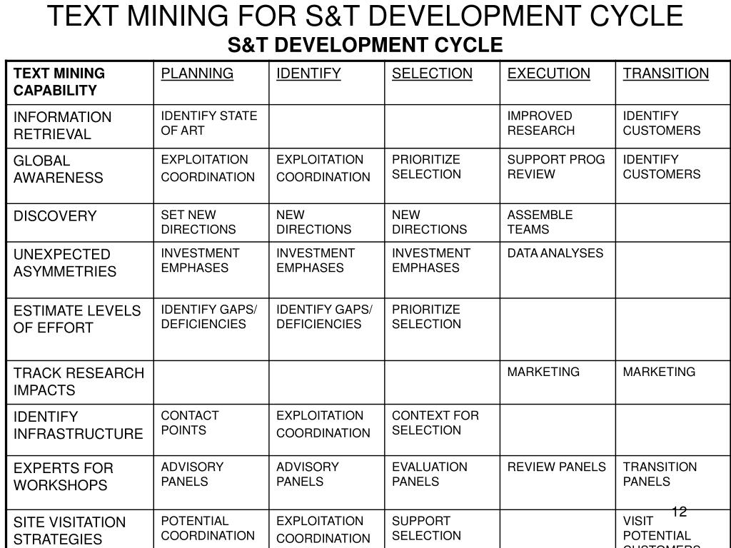 TEXT MINING FOR S&T DEVELOPMENT CYCLE