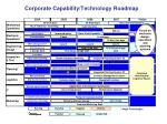 corporate capability technology roadmap
