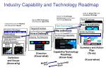 industry capability and technology roadmap
