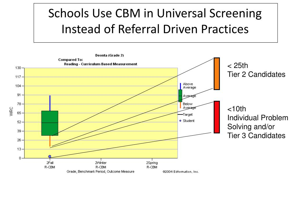 Schools Use CBM in Universal Screening Instead of Referral Driven Practices