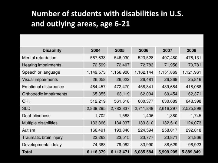 Number of students with disabilities in U.S. and outlying areas, age 6-21
