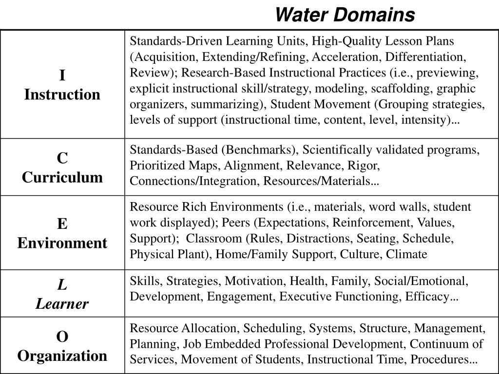 Water Domains