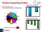 distribution channel yoy drop in dec quarter revenue