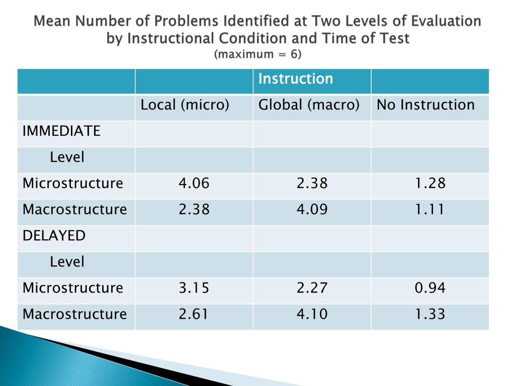 Mean Number of Problems Identified at Two Levels of Evaluation by Instructional Condition and Time of Test