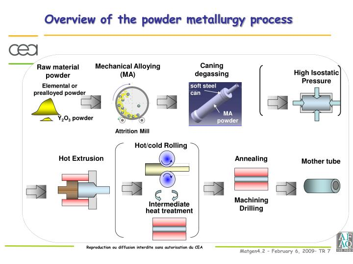 Powder metallurgy principles pdf file