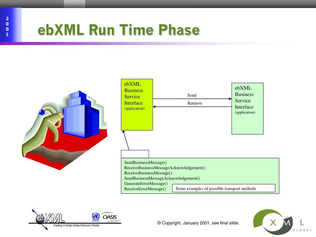 ebXML Run Time Phase