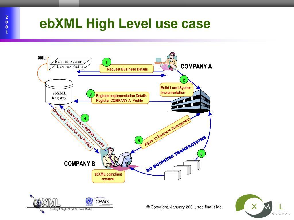 ebXML High Level use case