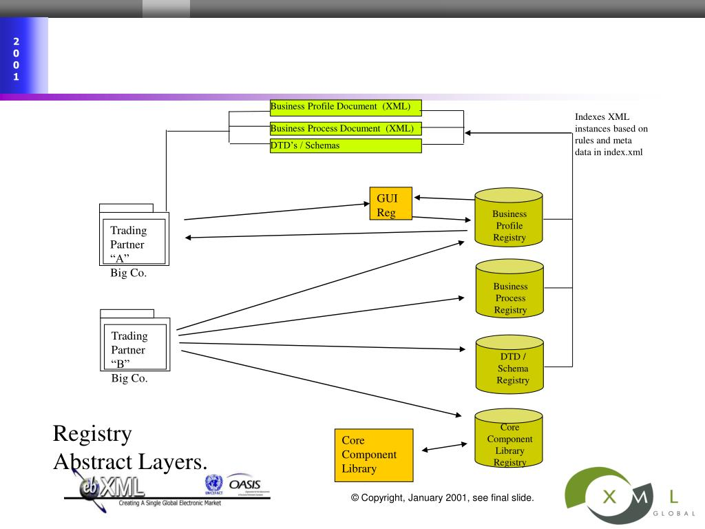 Business Profile Document  (XML)