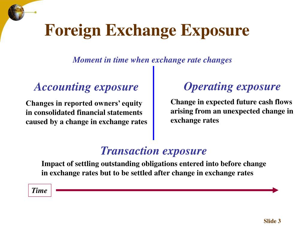 Moment in time when exchange rate changes