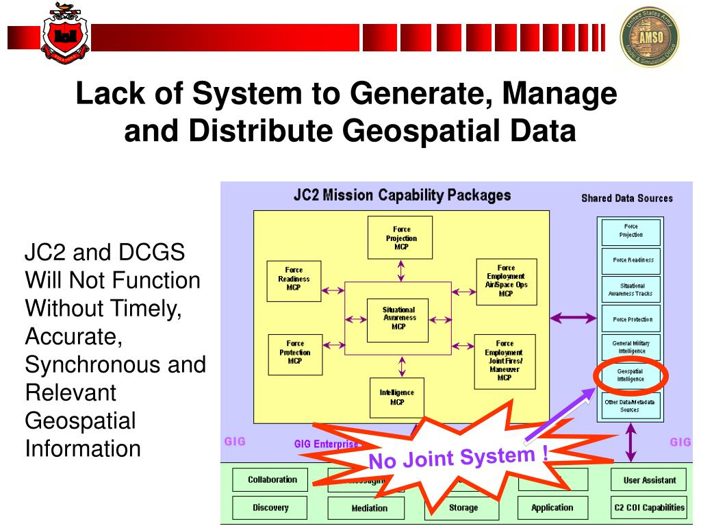 Lack of System to Generate, Manage
