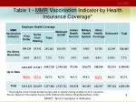 table 1 mmr vaccination indicator by health insurance coverage