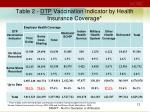 table 2 dtp vaccination indicator by health insurance coverage