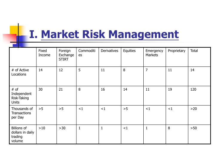 I market risk management3