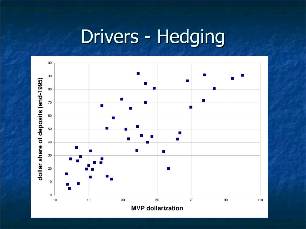 Drivers - Hedging