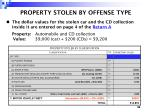 property stolen by offense type
