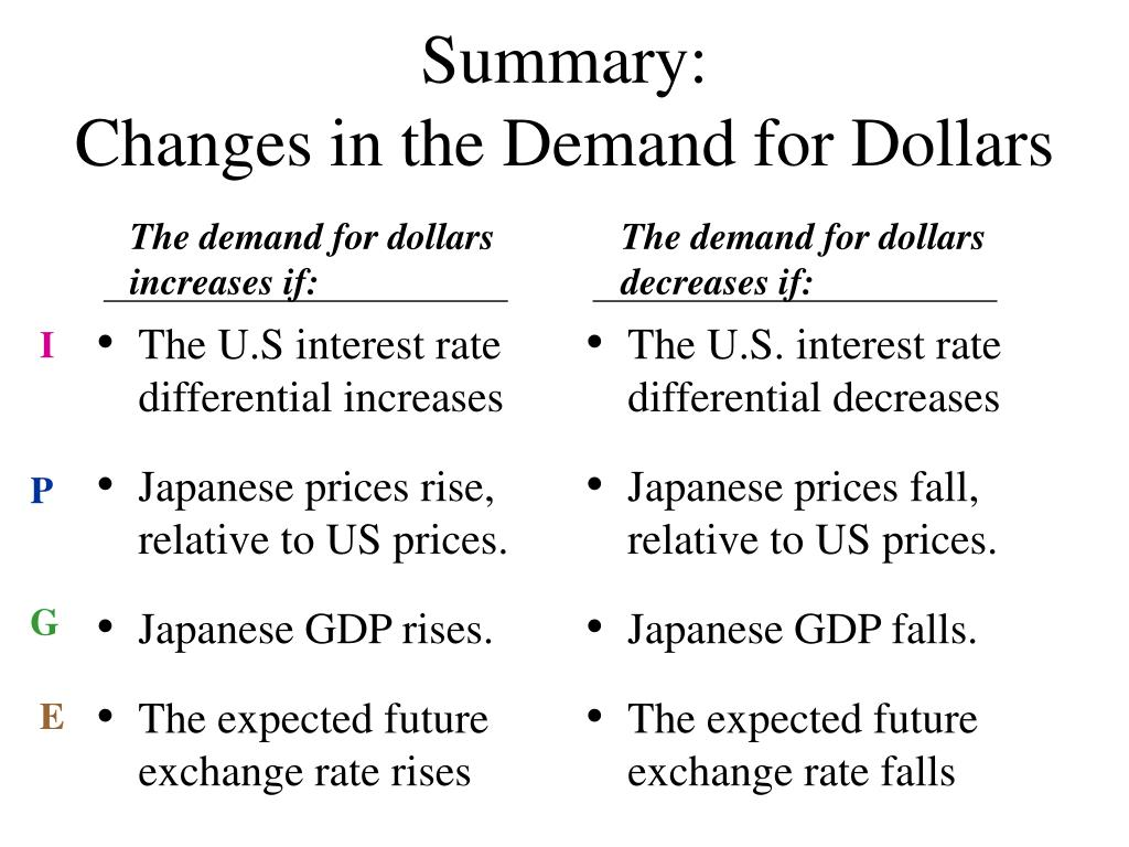 The U.S interest rate differential increases