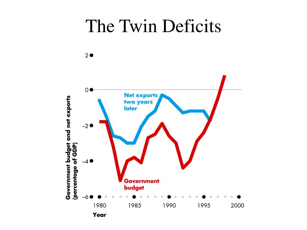 The Twin Deficits