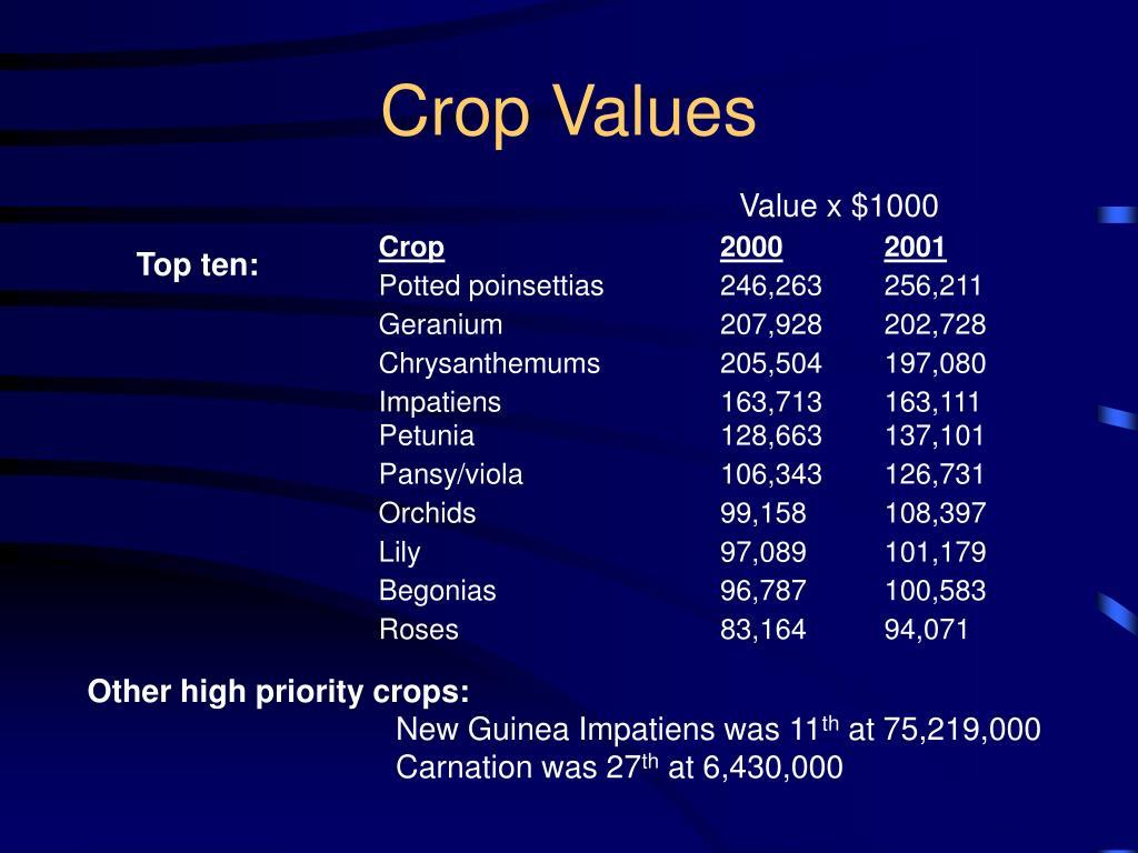 Crop Values
